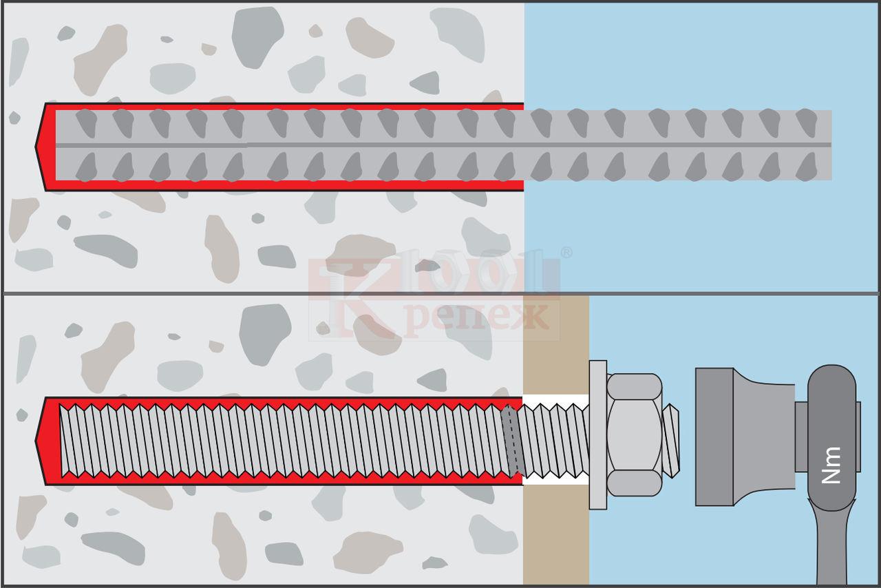 Химический анкер для бетона, газобетона, кирпича: инструкция